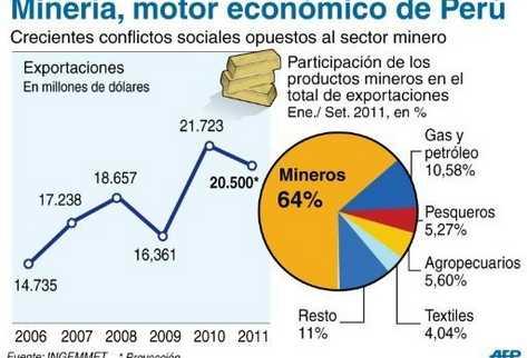 Importancia-mineria-economia-exportaciones-Peru_PREIMA20111129_0211_10