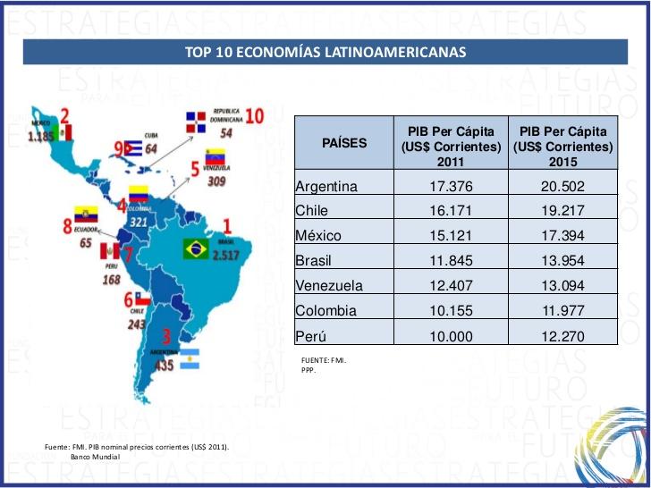 desafios-economicos-sociales-y-perspectivas-de-insercion-en-la-economia-global-43-728