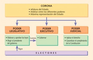 sistema_politico00
