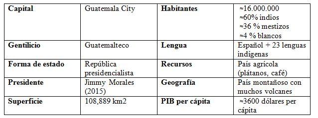 geografia_guatemala