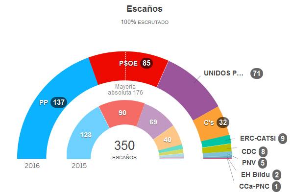 elecciones26jtotal